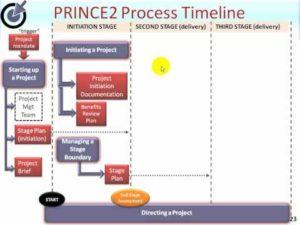 PRINCE2 | CallfactorySuriname.com